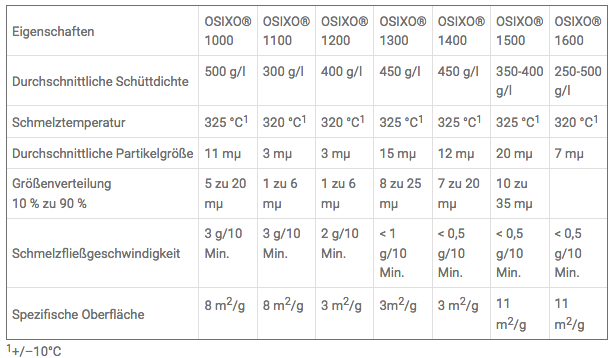 OSIXO® PTFE-Pulver mit technischen Daten