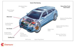 Blog picture 2 - Lubrication Points for Automotive Bearing Applications