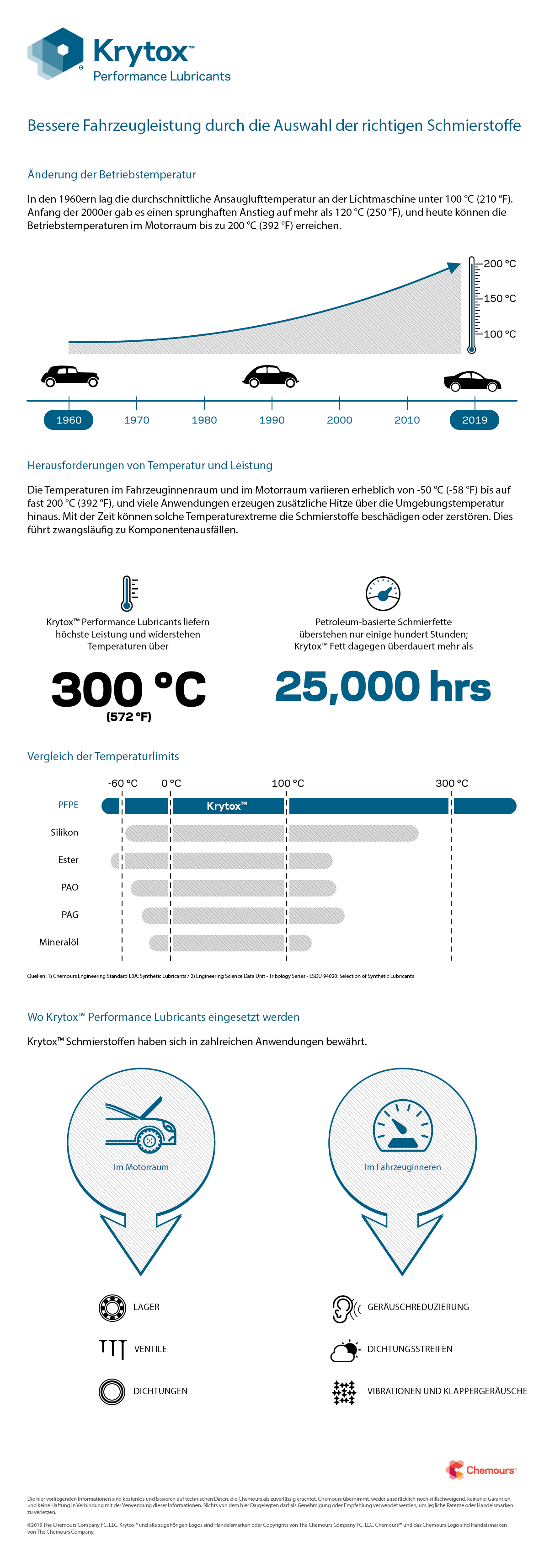 Krytox Infographic - Performance Lubricants – Bessere Fahrzeugleistung durch die Auswahl der richtigen Schmierstoffe