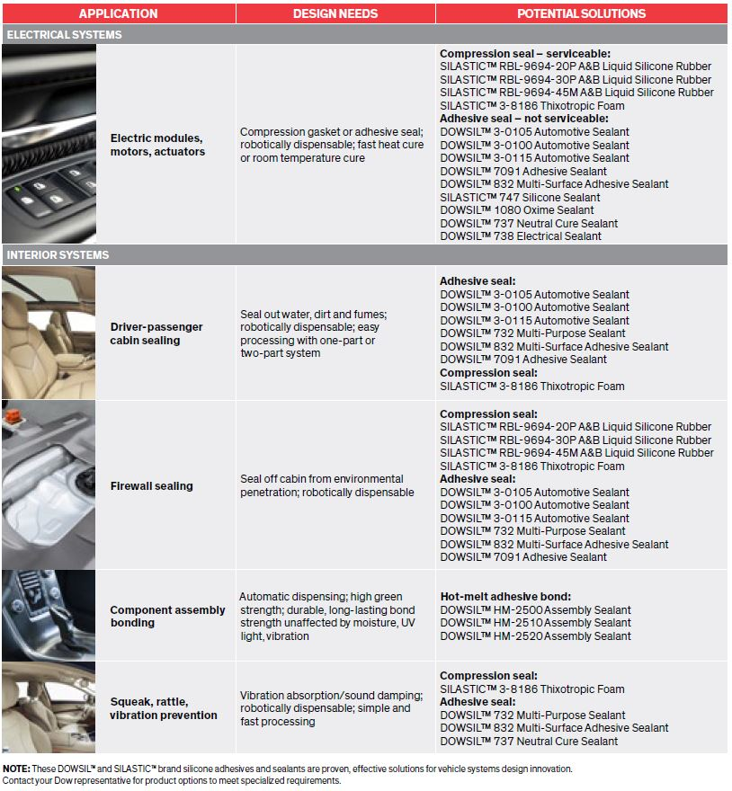 Blog picture 11 - Dow - Dowsil - Adhesive and Sealant Solutions for Vehicle Systems Design - Selection guide adhesives and sealants automotive