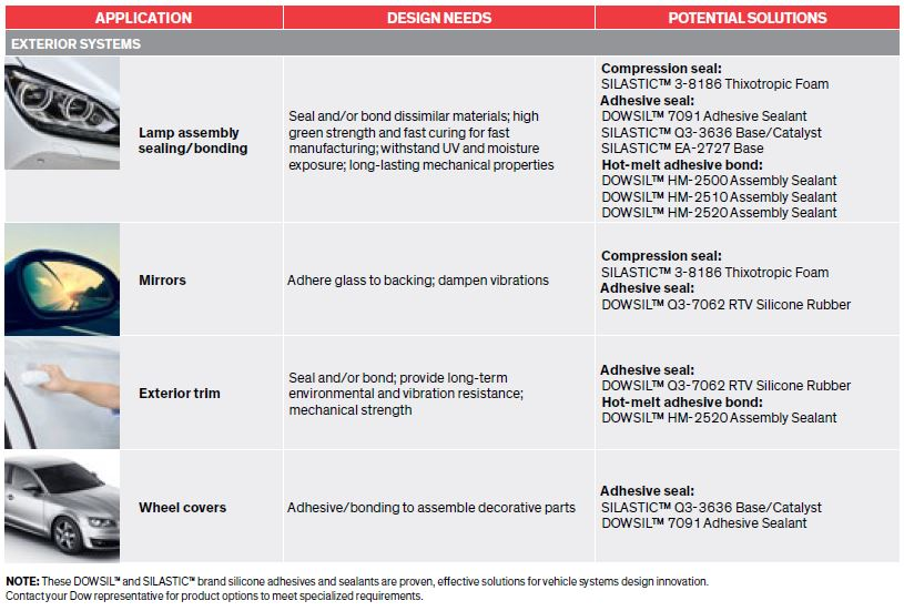 Blog picture 12 - Dow - Dowsil - Adhesive and Sealant Solutions for Vehicle Systems Design - Selection guide adhesives and sealants exterior systems