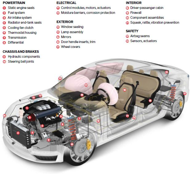 Blog picture 6 - Dow - Dowsil - Adhesive and Sealant Solutions for Vehicle Systems Design - Adhesives for automotive component bonding