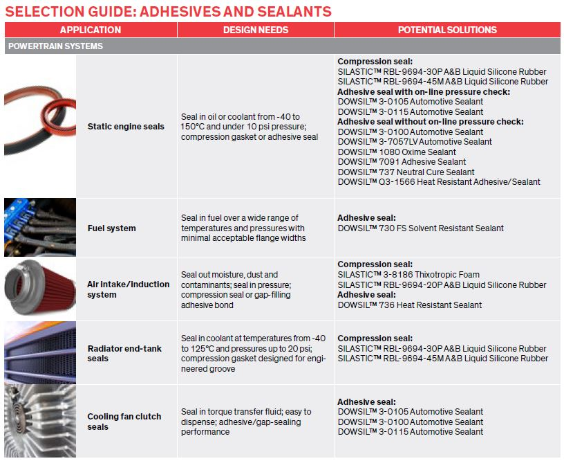 Blog picture 7 - Dow - Dowsil - Adhesive and Sealant Solutions for Vehicle Systems Design - Selection guide adhesives and sealants