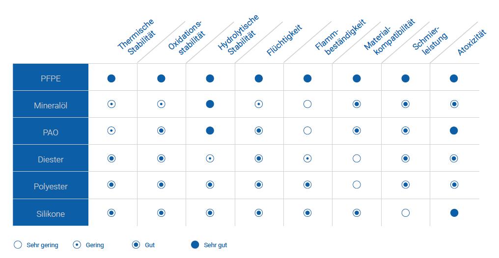 Blog picture 2 - Krytox - Schmierstoffleistungen im Vergleich